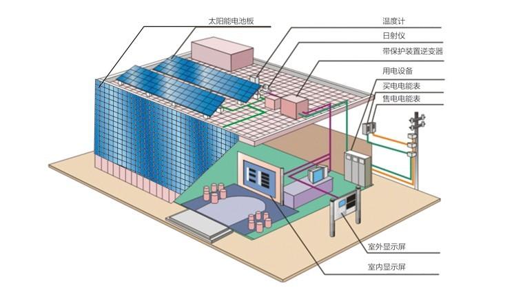 产品展示 03 屋顶光伏电站系统解决方案  屋顶光伏电站由光伏发电