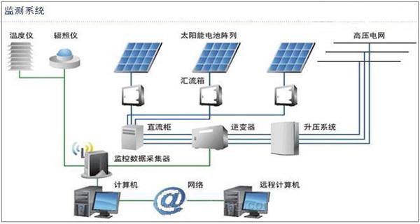 大型地面光伏电站系统解决方案